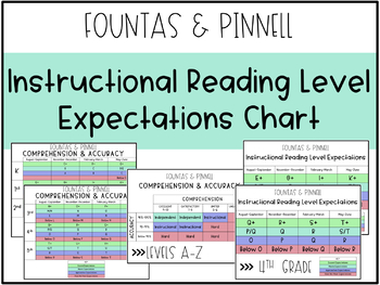 fountas and pinnell guided reading levels