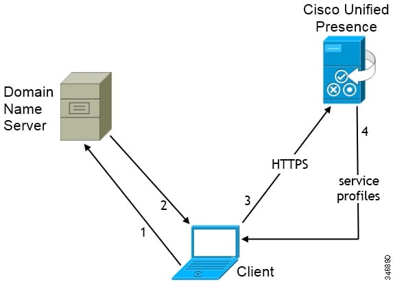 cisco jabber for mac installation and configuration guide