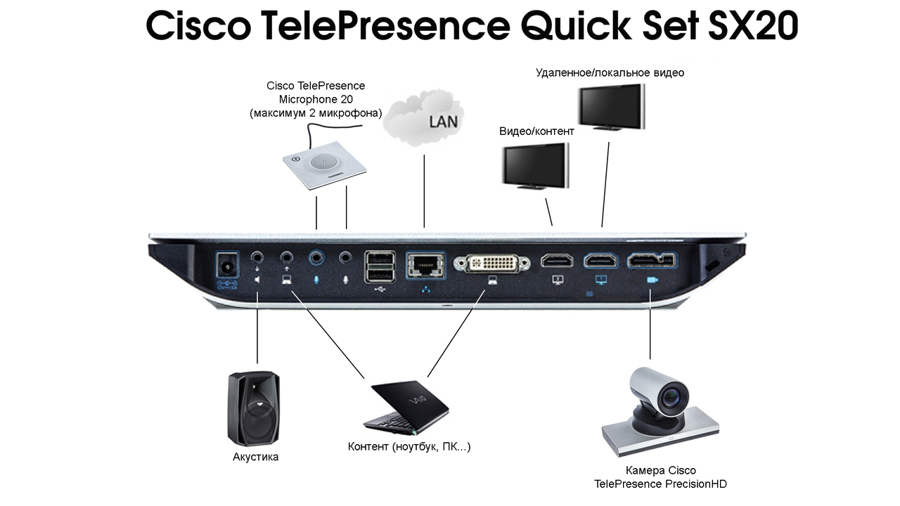 cisco sx80 camera installation guide